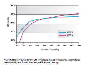 As the load decreases, UPS B becomes a more efficient system